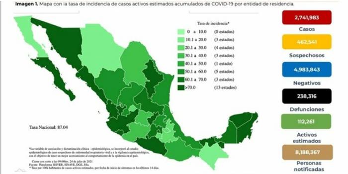 Semana cierra con 48% de incremento de casos activos de Covid-19